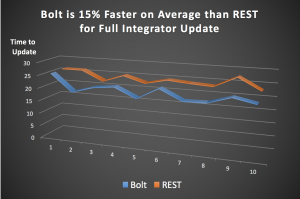 Tom Sawyer Perspectives, Version 7.6 supports the Bolt protocol