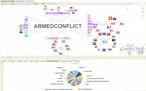 Our Jointly Created Cyber Attack Solution Displays Connections Between Themes, People, Places, and Events