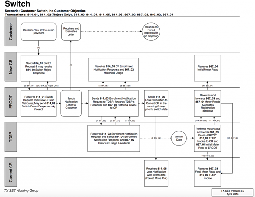 Automating swimlane diagrams helps regulatory agencies keep up with markets and technologies.