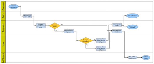 Automating swimlane diagrams helps you quickly change formats and presentations.