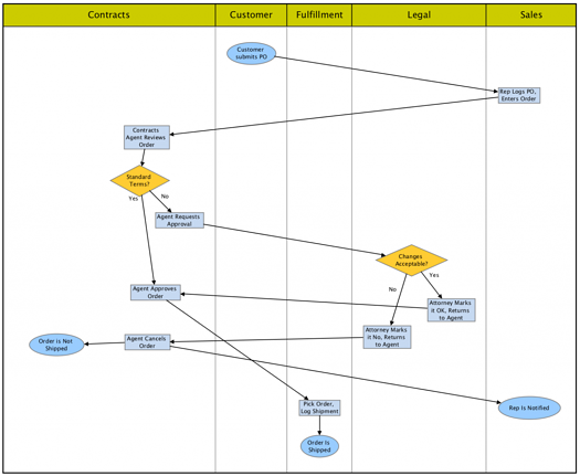 Automating swimlane diagrams saves you from confusing diagrams built by hand.
