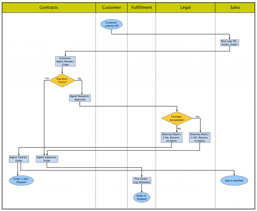 Automating swimlane diagrams needs intelligence to avoid creating a tangled mess.