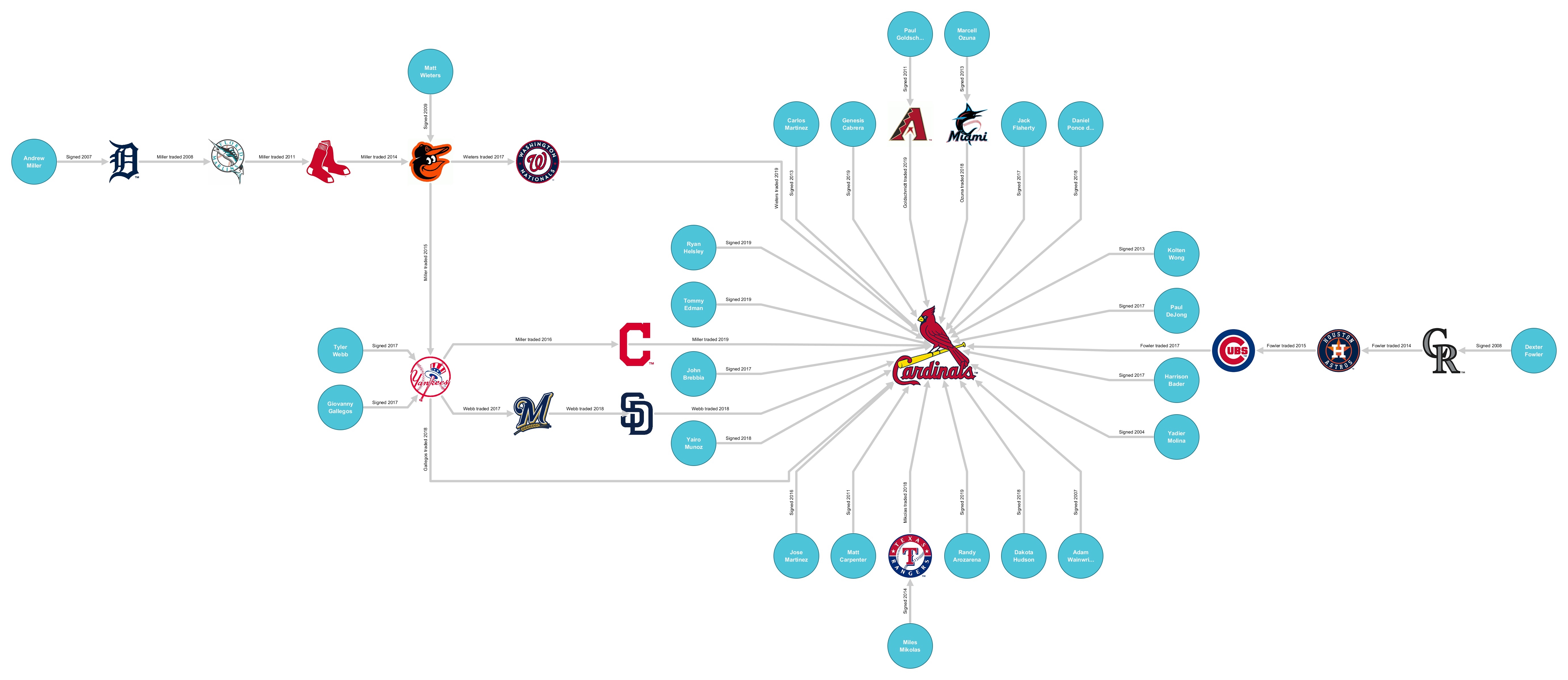 2019_10_21_2_Player_Migrations_StLouisCardinals_2019_Orthogonal_
