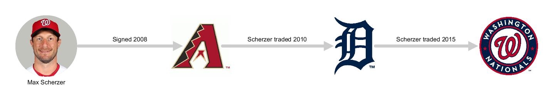 2019_10_22_0_Player_Migration_Max__Scherzer_2019-1