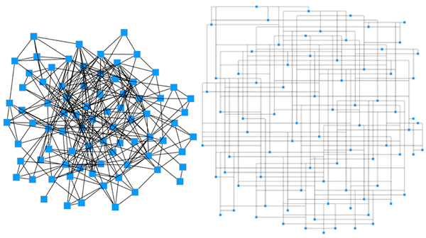 The hairball visualization (left) is neatly untangled with Bundle Layout (right).