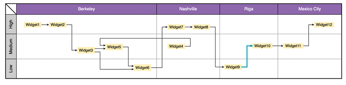 Adding a two-dimensional swimlane matrix to this supply chain diagram makes it easy to see locations and status