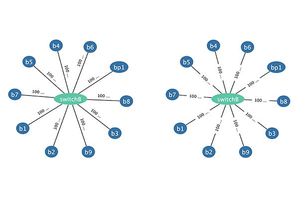 Graph Edge Label Above vs Graph Edge Label Over