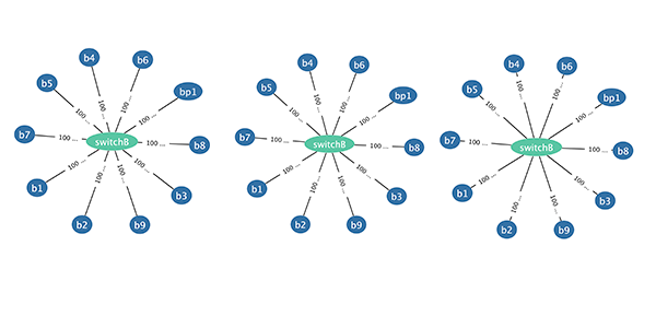 Graph edge labels placed at Source, Center, and Target